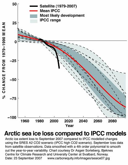 Arctic Sea Ice Trends 1979-2007