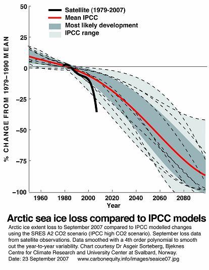 Arctic Sea Ice Trends 1979-2007