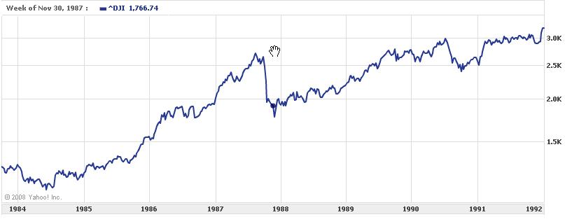 Crash of 2008: Three Potential Scenarios – True Cost