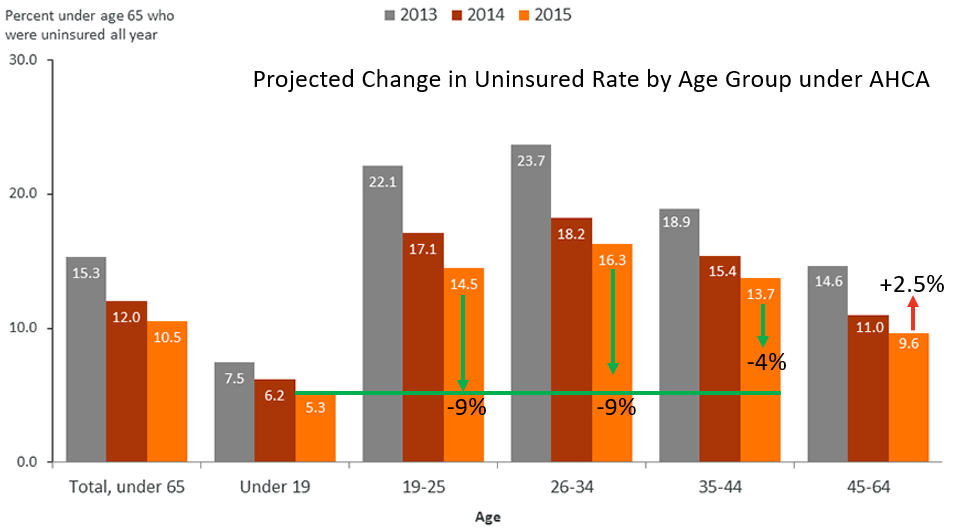 Projected Uninsured Rate Under AHCA